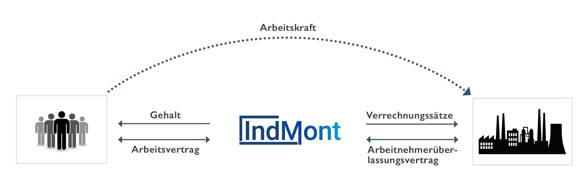 Prozess der Arbeitnehmerüberlassung bei IndMont
